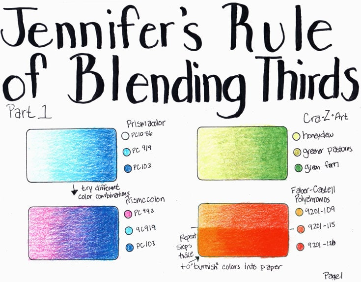 Rule of Blending Thirds Chart 1
