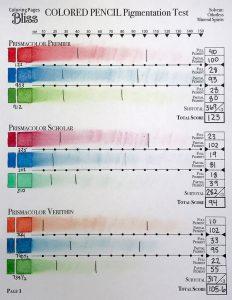 Prismacolor Premier, Prismacolor Scholar & Prismacolor Verithin Colored Pencils