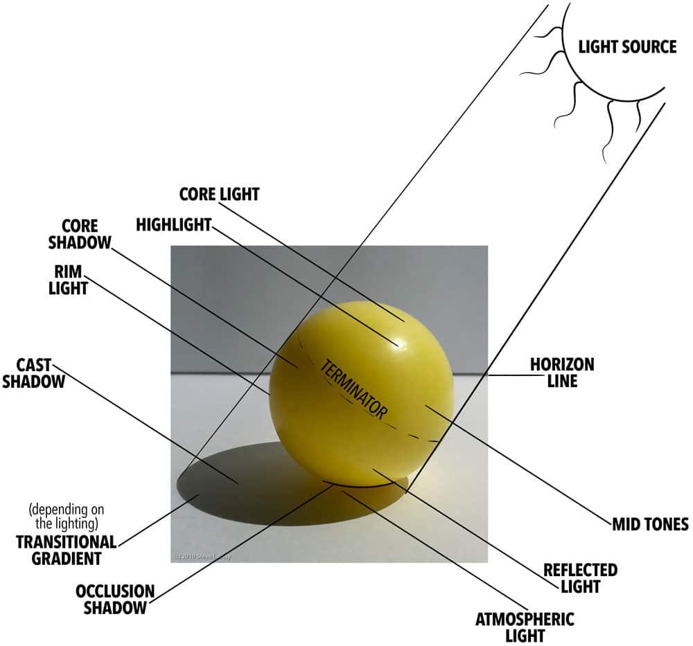 Sphere Lighting Vocabulary